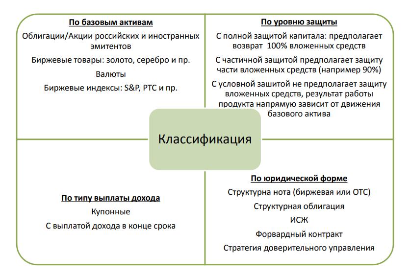 Классификация структурных продуктов