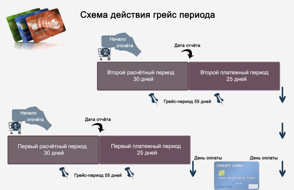 Схема действия грейс периода